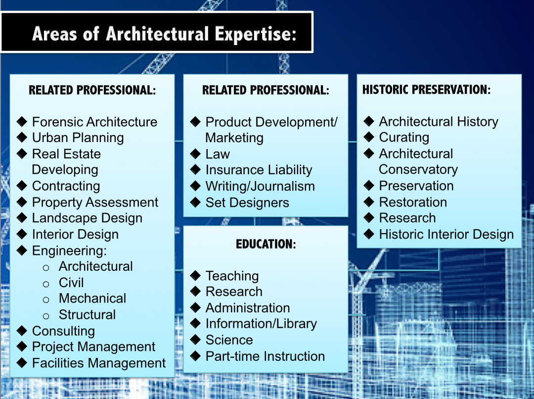 Chronos Studeos - 5 Reasons It's Awesome Being an Architect 2